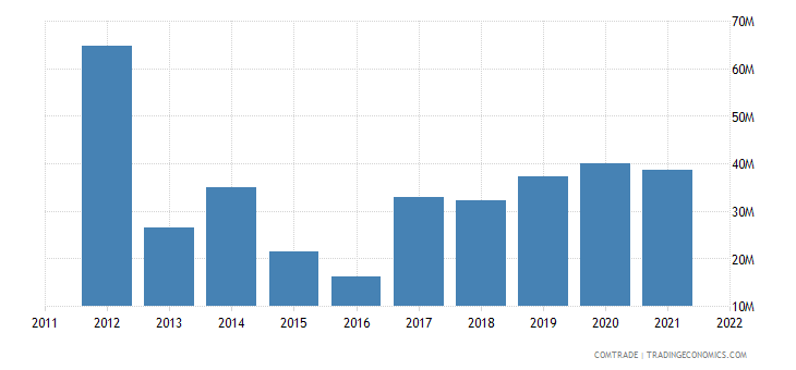 france exports montenegro