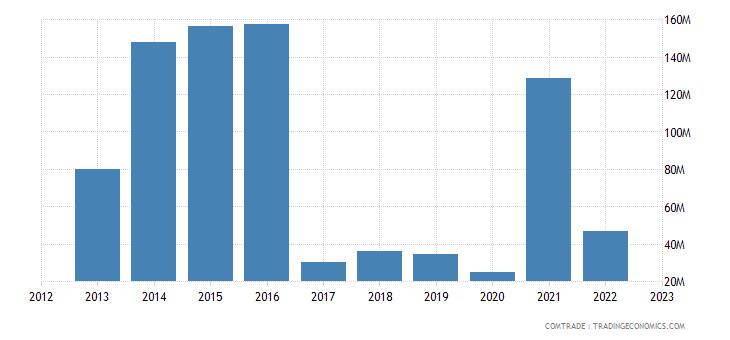 france exports mozambique