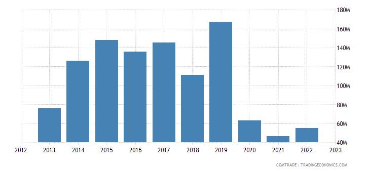 france exports myanmar