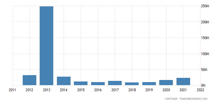 france exports namibia