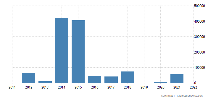 france exports nauru