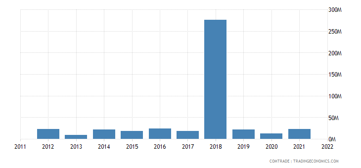 france exports nepal