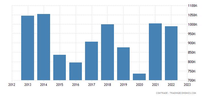 france exports netherlands plastics