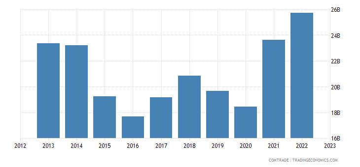 france exports netherlands