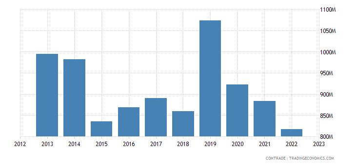 france exports new caledonia