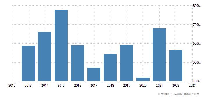 france exports new zealand