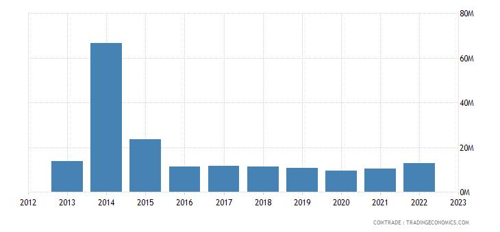 france exports nicaragua