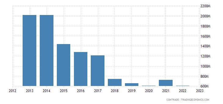 france exports nigeria