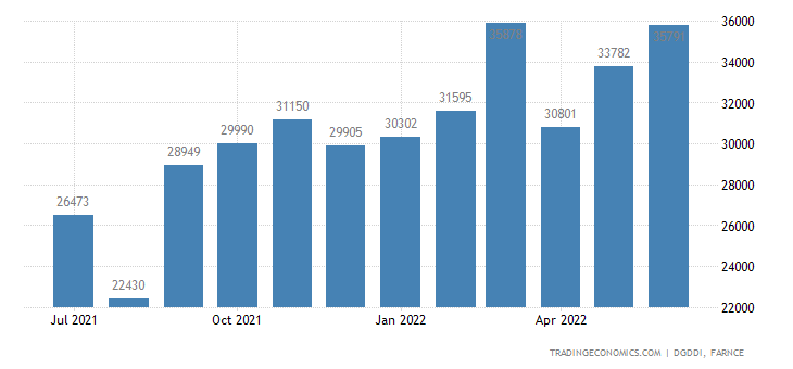 France Exports of Europe (estimated)