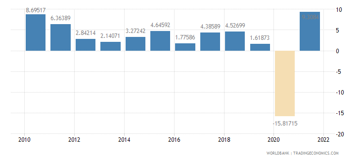 france exports of goods and services annual percent growth wb data