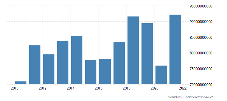france exports of goods and services bop us dollar wb data