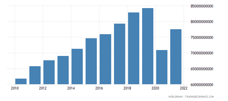france exports of goods and services constant 2000 us dollar wb data