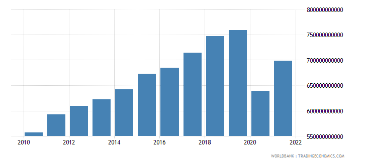 france exports of goods and services constant lcu wb data