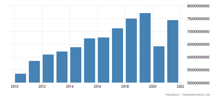 france exports of goods and services current lcu wb data
