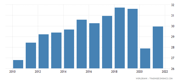 france exports of goods and services percent of gdp wb data