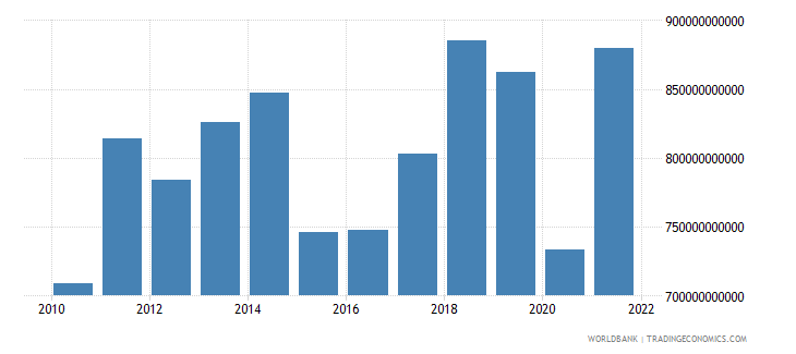 france exports of goods and services us dollar wb data