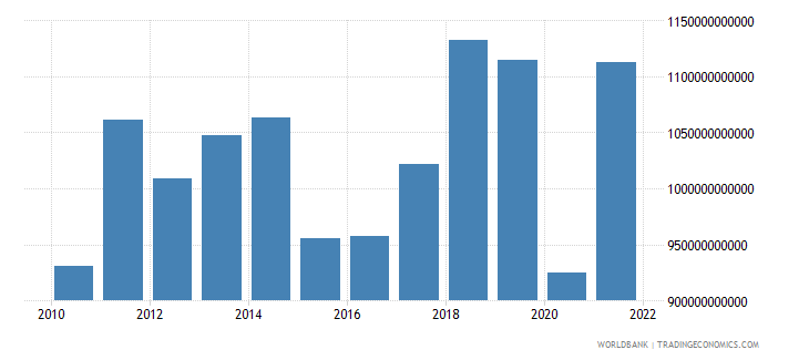 france exports of goods services and income bop us dollar wb data