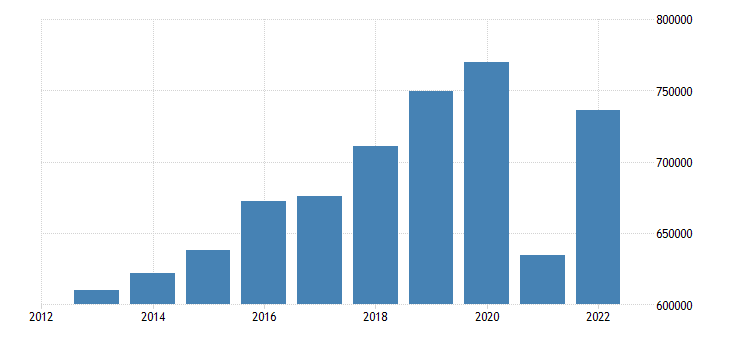 france exports of goods services eurostat data
