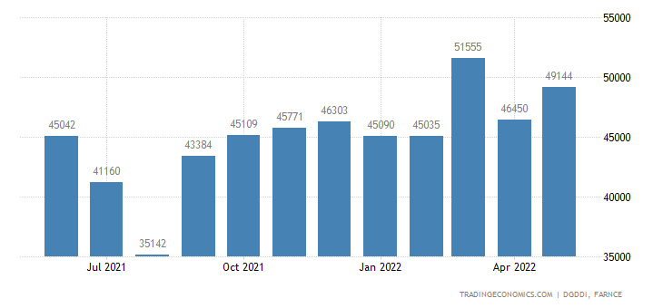 France Exports of