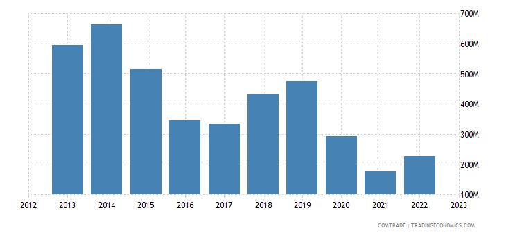 france exports oman