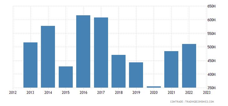 france exports pakistan