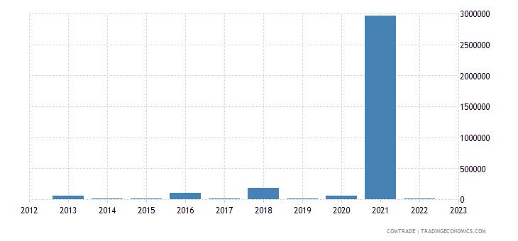 france exports palau