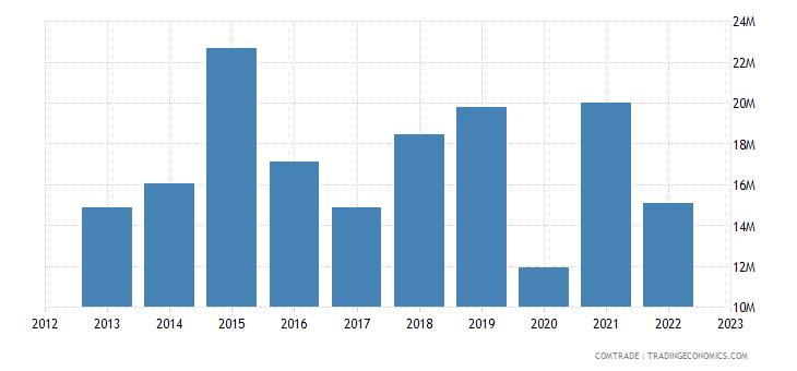 france exports palestine