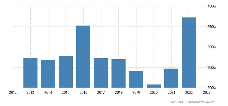 france exports peru