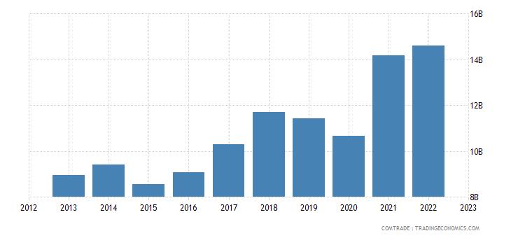 france exports poland
