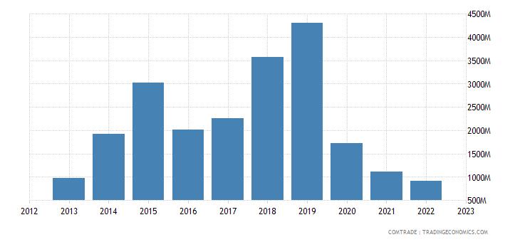 france exports qatar