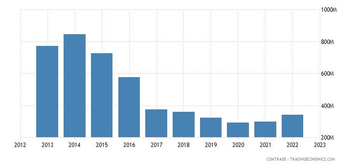 france exports republic congo