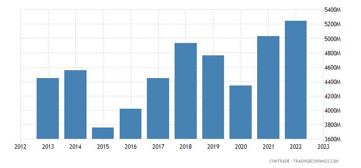 france exports romania