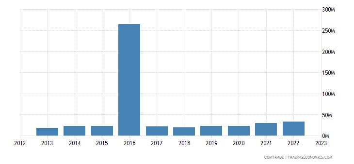 france exports rwanda