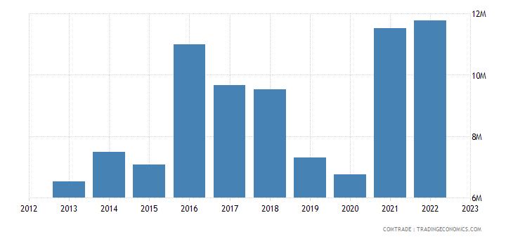 france exports saint lucia