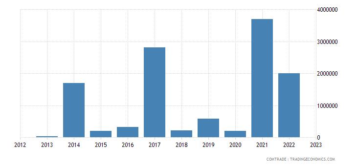 france exports samoa