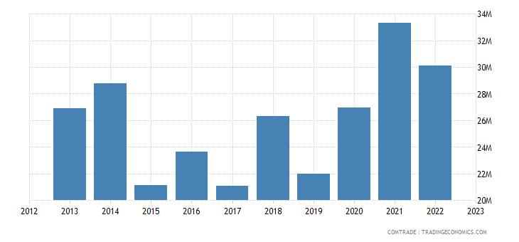 france exports san marino