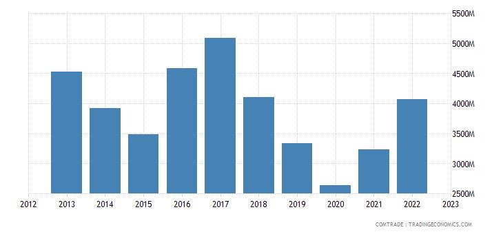 france exports saudi arabia