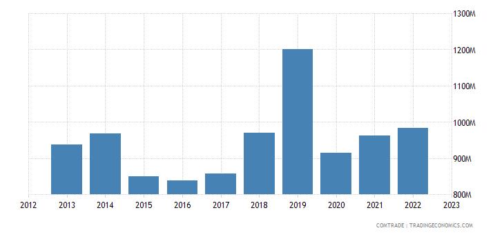 france exports senegal