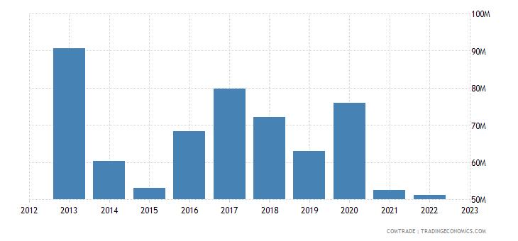 france exports seychelles