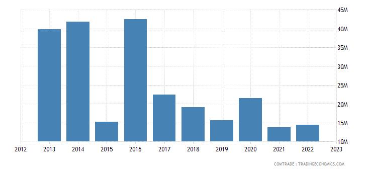 france exports sierra leone