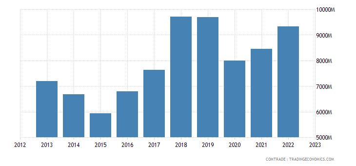 france exports singapore