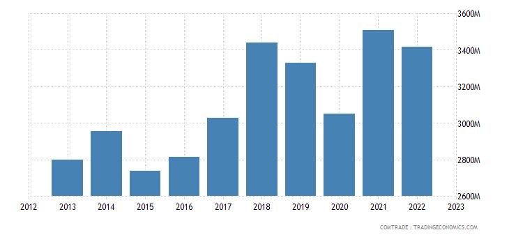 france exports slovakia