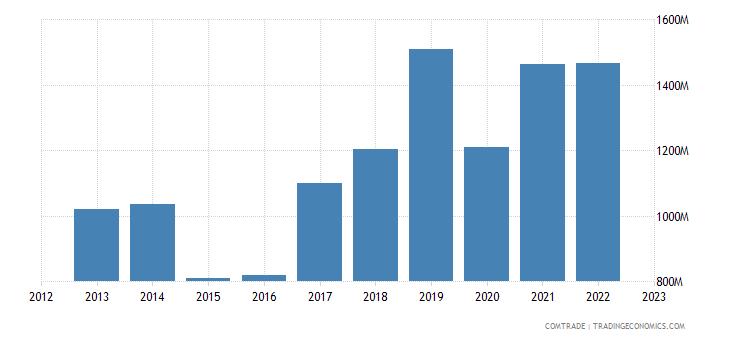 france exports slovenia