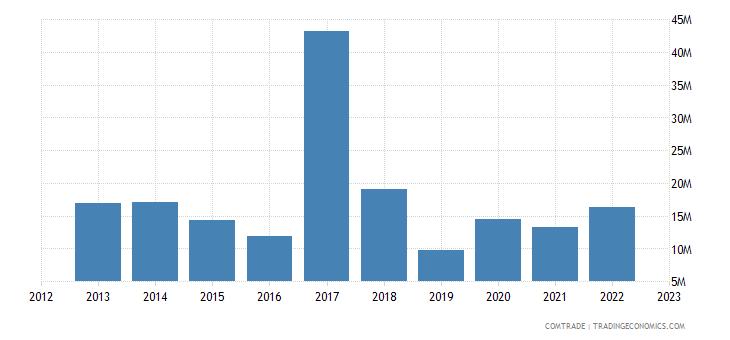 france exports somalia