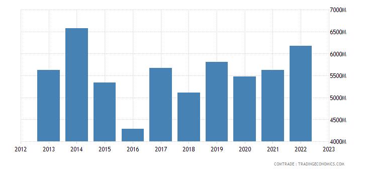 france exports south korea