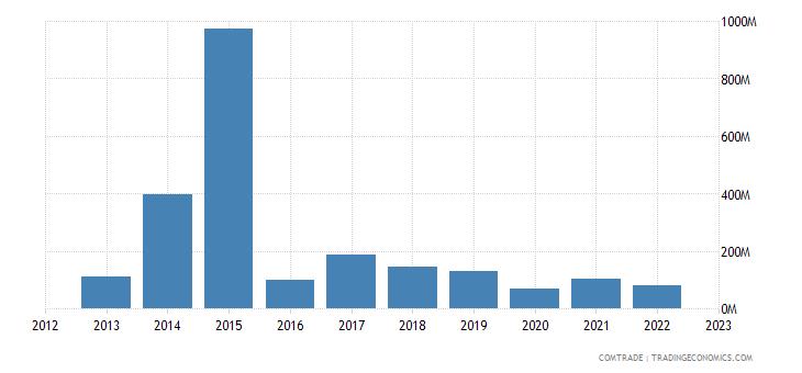 france exports sri lanka