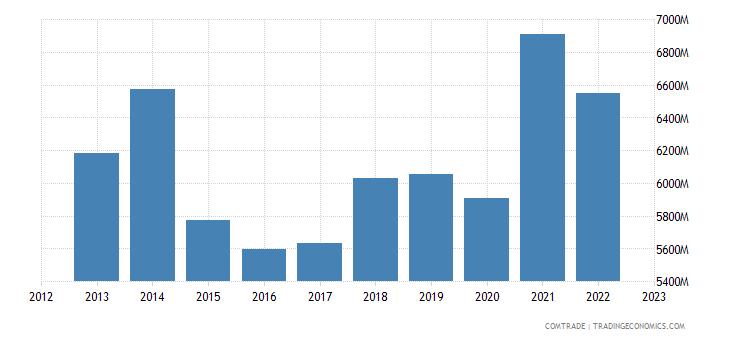 france exports sweden