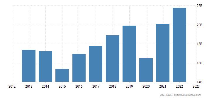 france exports switzerland