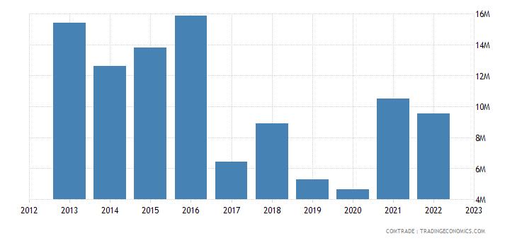france exports tajikistan