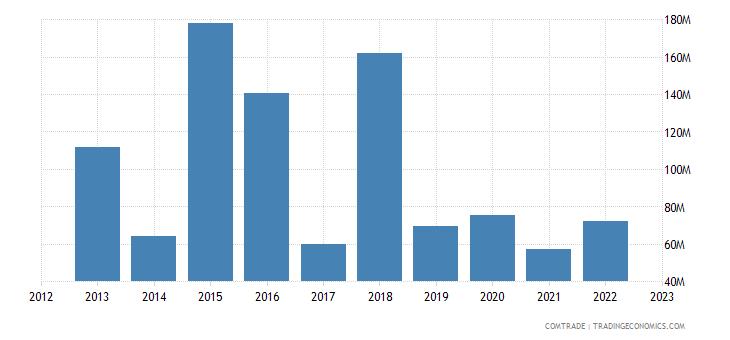 france exports tanzania